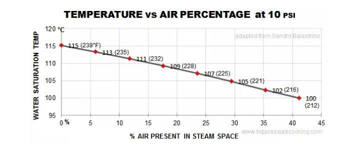 зависимость температуры от количества примеси воздуха при давлении 10 psi