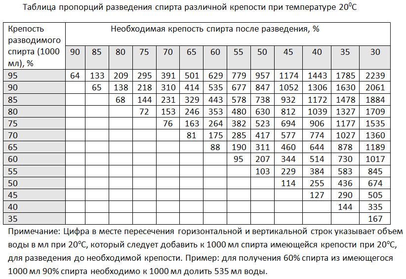 таблица Фертмана